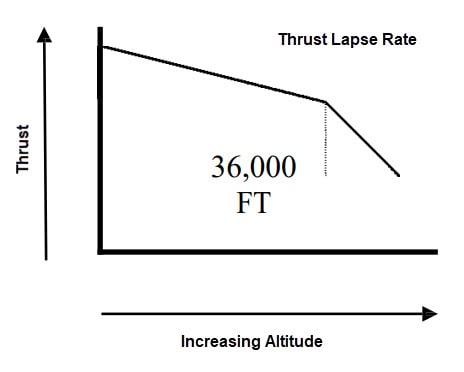 Altitude Effect on Thrust - FACTORS AFFECTING THRUST