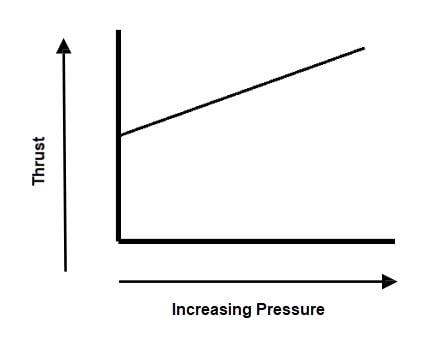 Pressure Effect on Thrust - FACTORS AFFECTING THRUST