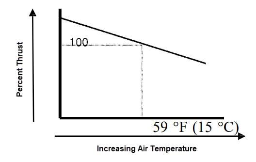 Temperature Effect on Thrust - FACTORS AFFECTING THRUST
