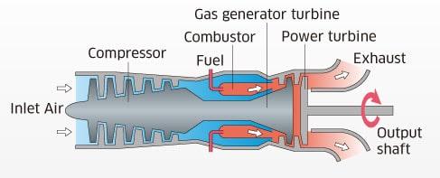 double-shaft gas turbine