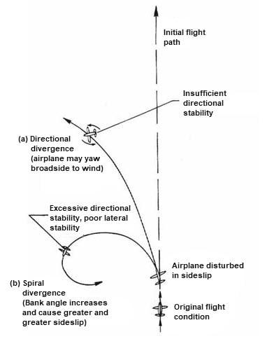 spiral_divergence