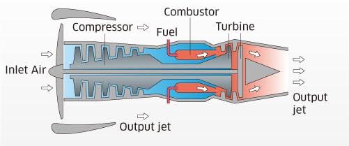 turbo fan gas turbine min