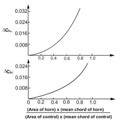aerodynamic balancing - horn balance - area of horn comparison