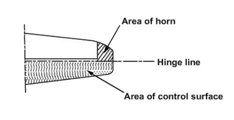 aerodynamic balancing horn balance area of horn min