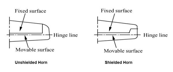aerodynamic balancing horn balance min