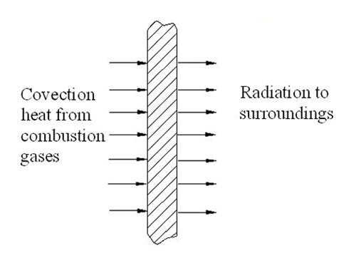 cooling in liquid rocket - radiation cooling