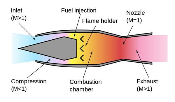 ramjet engine