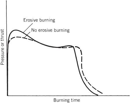 erosive burning 1