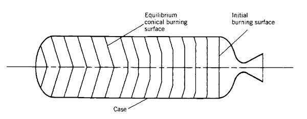 propellant grain design considerations 7