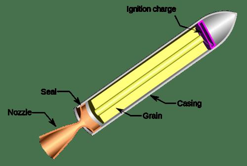 fundamentals of chemical rocket propulsion